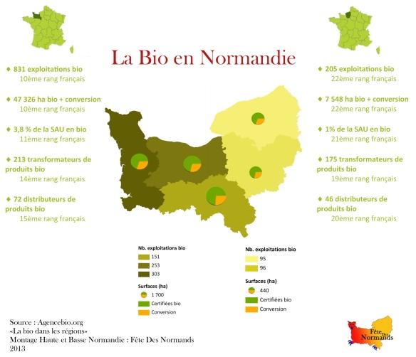 La Bio en Normandie