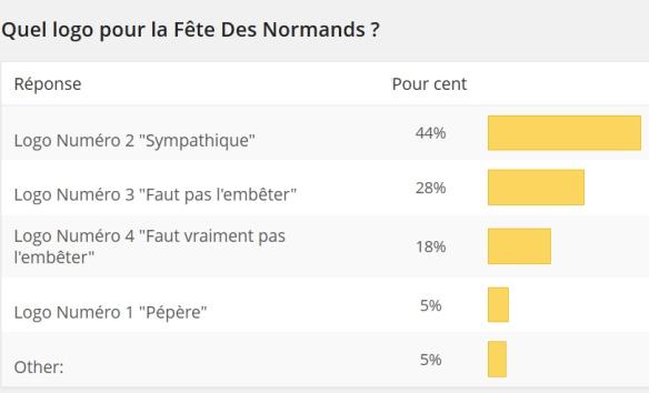 resultats sondage logo fdn fev14