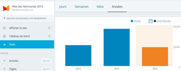 Stats FDN2015 31avril